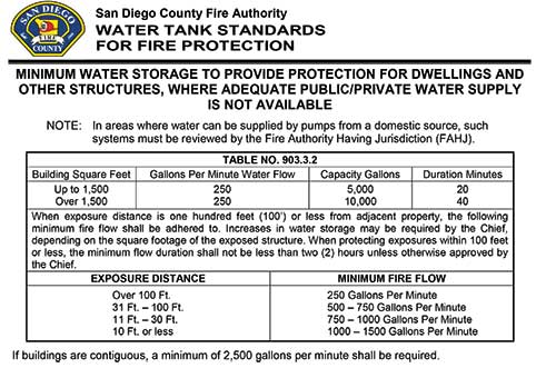 One example of San Diego County Fire Authority Minimum Fire Flow Requirements for Fire Protection